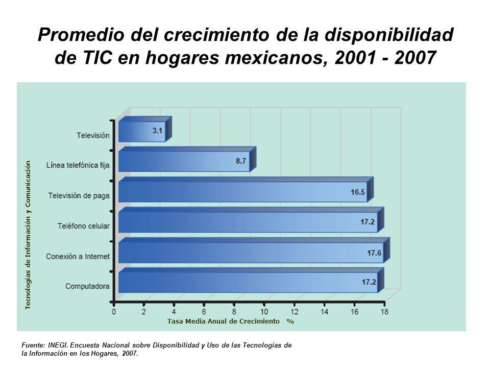 Promedio del crecimiento de la disponibilidad de TIC en hogares mexicanos, 2001 - 2007 Tecnologías de Información y ComunicaciónTasa Media Anual de Crecimiento % Fuente: INEGI.
