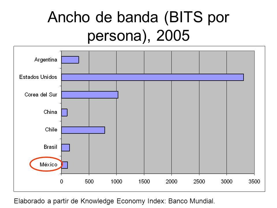 Ancho de banda (BITS por persona), 2005 Elaborado a partir de Knowledge Economy Index: Banco Mundial.