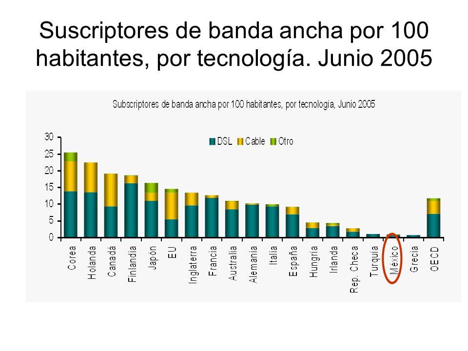 Suscriptores de banda ancha por 100 habitantes, por tecnología. Junio 2005