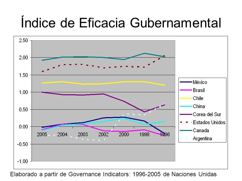 Índice de Eficacia Gubernamental Elaborado a partir de Governance Indicators: 1996-2005 de Naciones Unidas