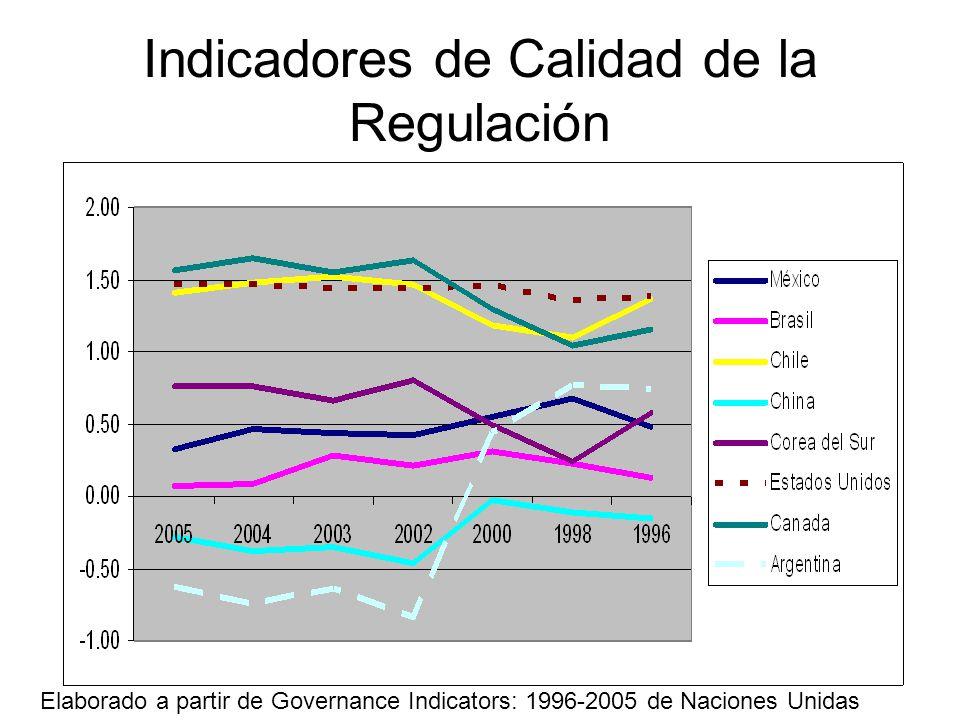Indicadores de Calidad de la Regulación Elaborado a partir de Governance Indicators: 1996-2005 de Naciones Unidas