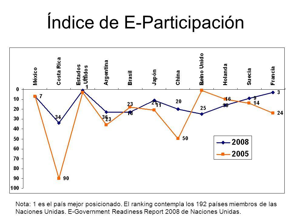 Índice de E-Participación Nota: 1 es el país mejor posicionado.
