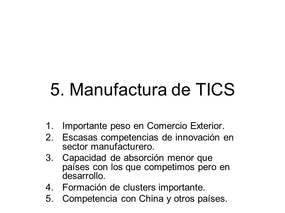 5. Manufactura de TICS 1.Importante peso en Comercio Exterior. 2.Escasas competencias de innovación en sector manufacturero. 3.Capacidad de absorción