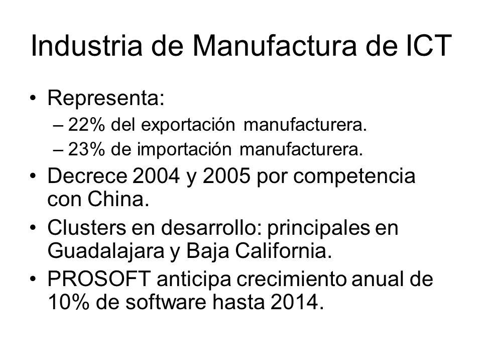 Industria de Manufactura de ICT Representa: –22% del exportación manufacturera. –23% de importación manufacturera. Decrece 2004 y 2005 por competencia