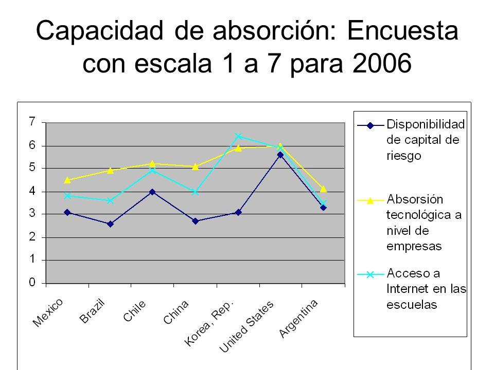 Capacidad de absorción: Encuesta con escala 1 a 7 para 2006