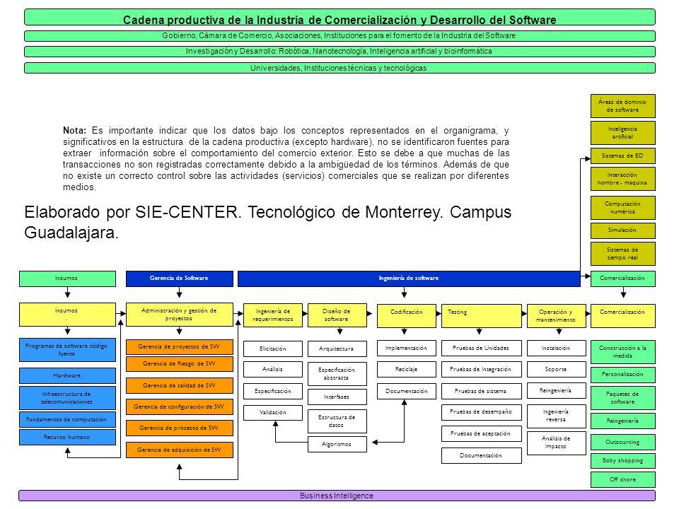 Nota: Es importante indicar que los datos bajo los conceptos representados en el organigrama, y significativos en la estructura de la cadena productiva (excepto hardware), no se identificaron fuentes para extraer información sobre el comportamiento del comercio exterior.
