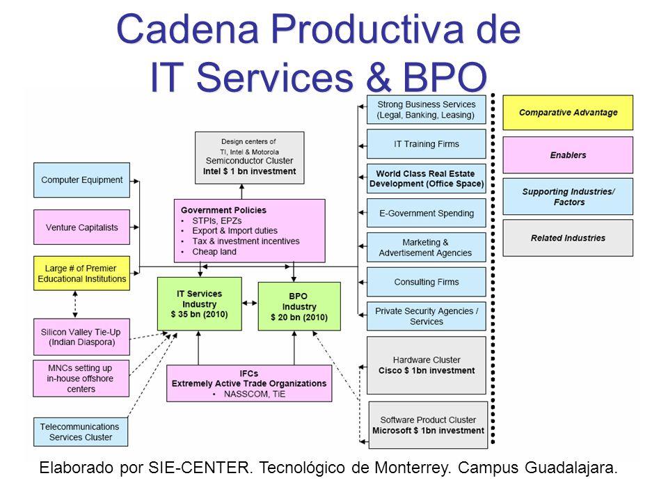 Cadena Productiva de IT Services & BPO Elaborado por SIE-CENTER. Tecnológico de Monterrey. Campus Guadalajara.