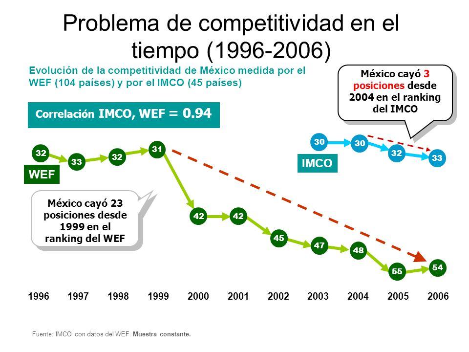 Fuente: IMCO con datos del WEF. Muestra constante. Evolución de la competitividad de México medida por el WEF (104 países) y por el IMCO (45 países) 1