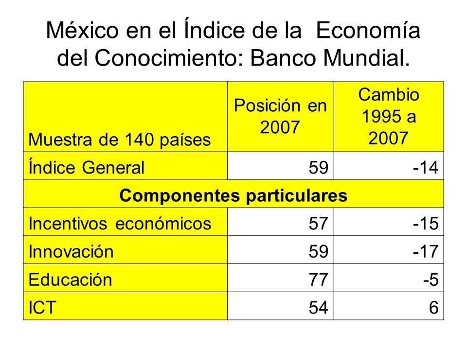 México en el Índice de la Economía del Conocimiento: Banco Mundial. Muestra de 140 países Posición en 2007 Cambio 1995 a 2007 Índice General59-14 Comp