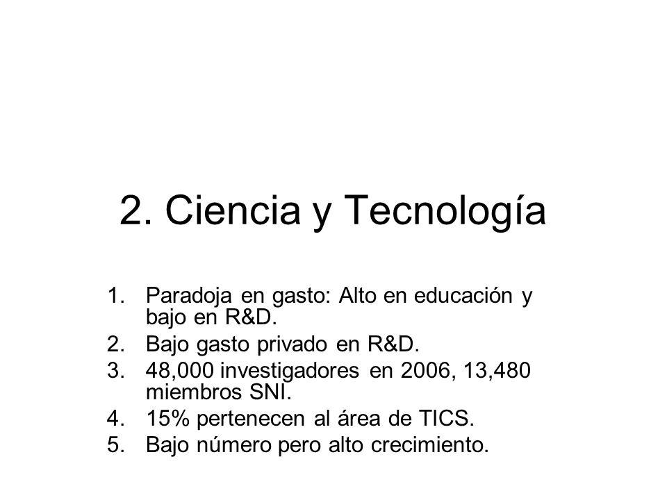 2. Ciencia y Tecnología 1.Paradoja en gasto: Alto en educación y bajo en R&D. 2.Bajo gasto privado en R&D. 3.48,000 investigadores en 2006, 13,480 mie
