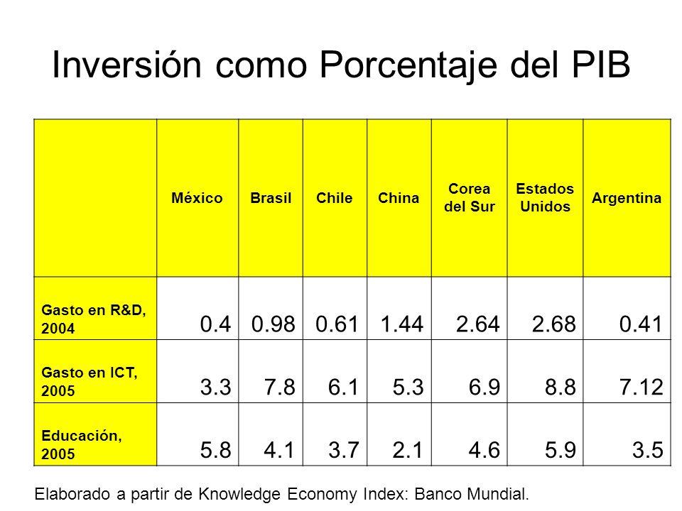 Inversión como Porcentaje del PIB MéxicoBrasilChileChina Corea del Sur Estados Unidos Argentina Gasto en R&D, 2004 0.40.980.611.442.642.680.41 Gasto en ICT, 2005 3.37.86.15.36.98.87.12 Educación, 2005 5.84.13.72.14.65.93.5 Elaborado a partir de Knowledge Economy Index: Banco Mundial.