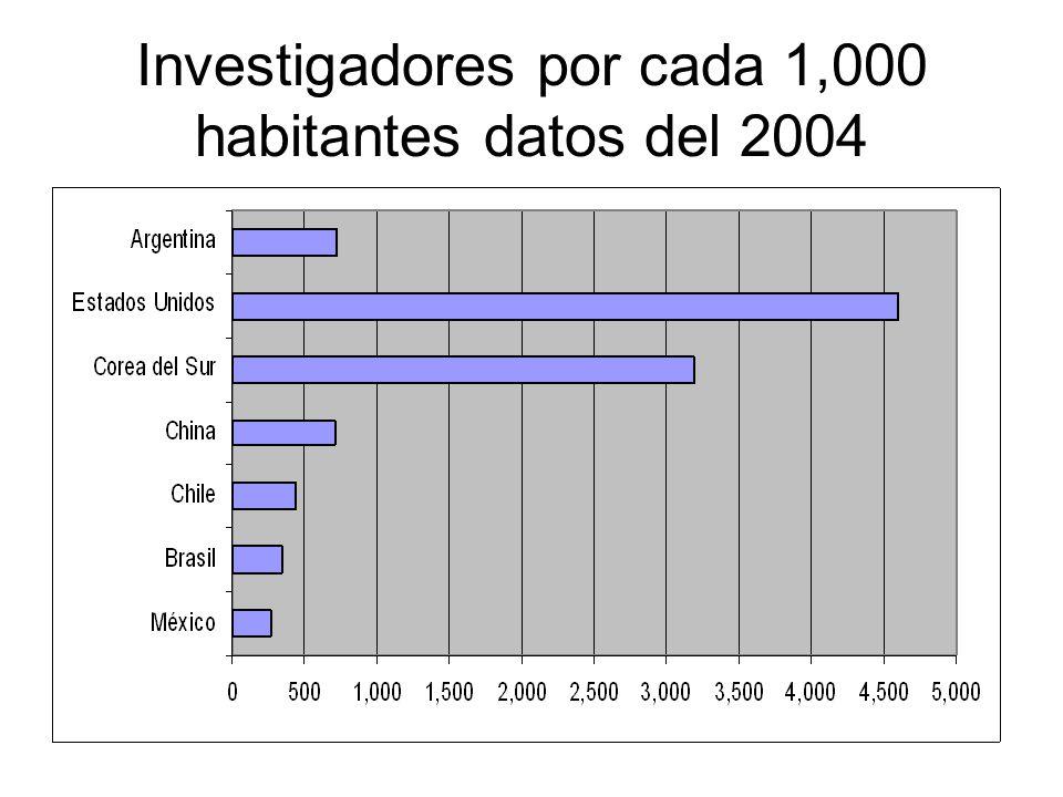 Investigadores por cada 1,000 habitantes datos del 2004