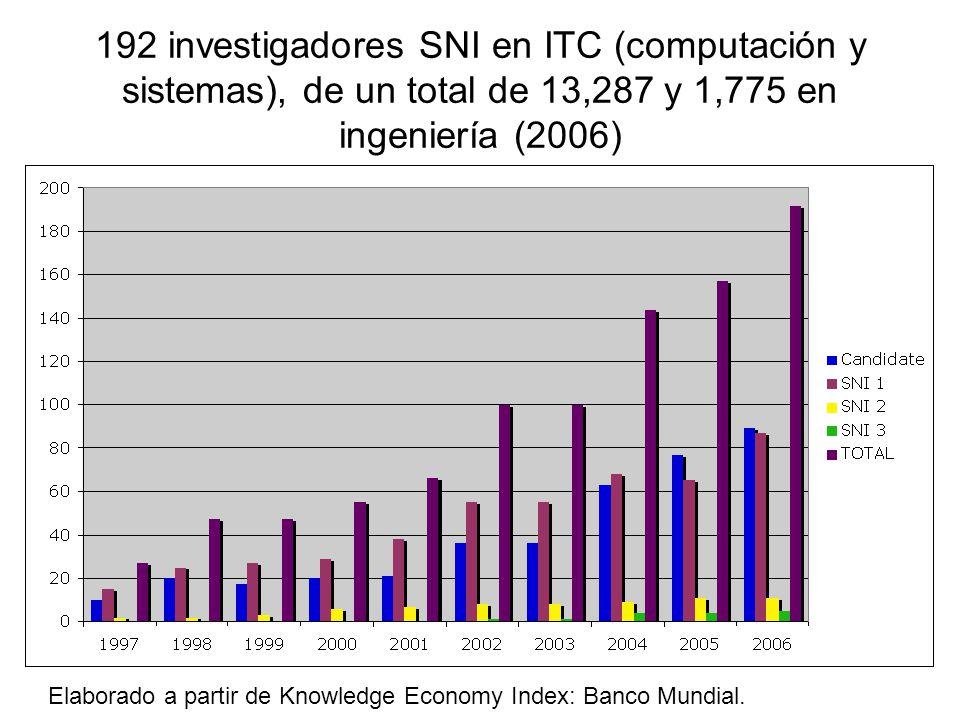 192 investigadores SNI en ITC (computación y sistemas), de un total de 13,287 y 1,775 en ingeniería (2006) Elaborado a partir de Knowledge Economy Index: Banco Mundial.