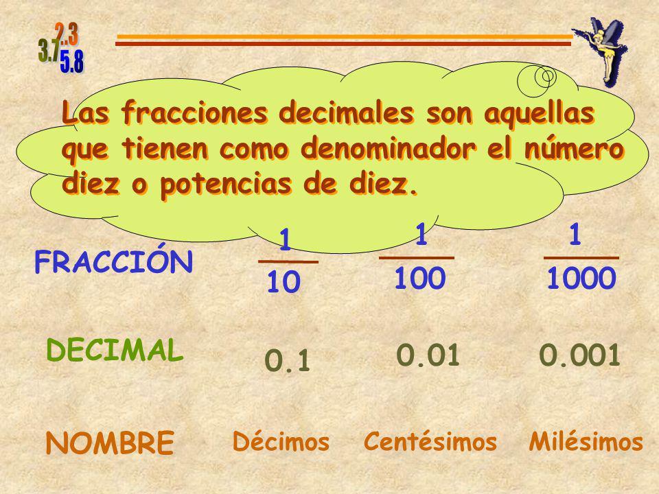 Las fracciones decimales son aquellas que tienen como denominador el número diez o potencias de diez.