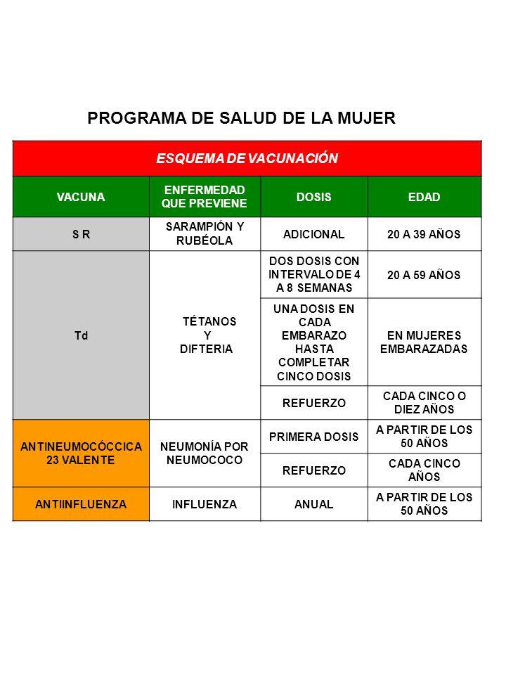 PROGRAMA DE SALUD DEL HOMBRE ESQUEMA DE VACUNACIÓN VACUNA ENFERMEDAD QUE PREVIENE DOSISEDAD S R SARAMPIÓN Y RUBÉOLA ADICIONAL20 A 39 AÑOS Td TÉTANOS Y DIFTERIA DOS DOSIS CON INTERVALO DE 4 A 8 SEMANAS 20 A 59 AÑOS REFUERZO CADA CINCO O DIEZ AÑOS ANTINEUMOCÓCCICA 23 VALENTE NEUMONÍA POR NEUMOCOCO PRIMERA DOSIS A PARTIR DE LOS 50 AÑOS REFUERZO CADA CINCO AÑOS ANTIINFLUENZAINFLUENZAANUAL A PARTIR DE LOS 50 AÑOS