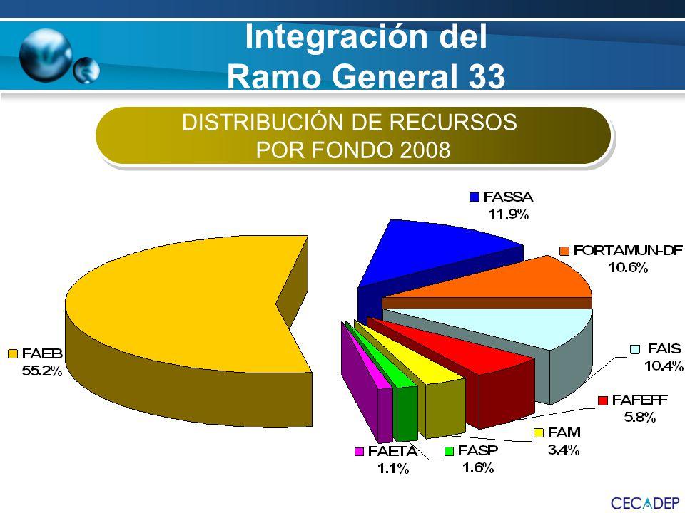 Integración del Ramo General 33 DISTRIBUCIÓN DE RECURSOS POR FONDO 2008 DISTRIBUCIÓN DE RECURSOS POR FONDO 2008