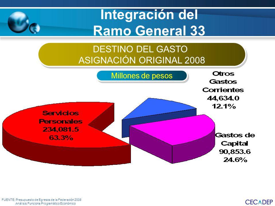 Integración del Ramo General 33 FUENTE: Presupuesto de Egresos de la Federación 2008 Análisis Funciona Programático Económico DESTINO DEL GASTO ASIGNA