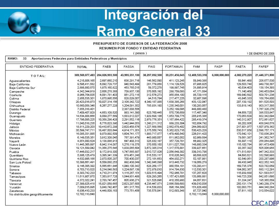 Integración del Ramo General 33 RECURSOS PRESUPUESTARIOS