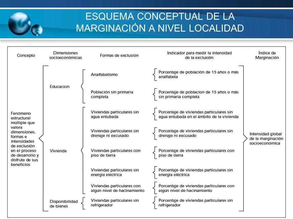 ESQUEMA CONCEPTUAL DE LA MARGINACIÓN A NIVEL LOCALIDAD