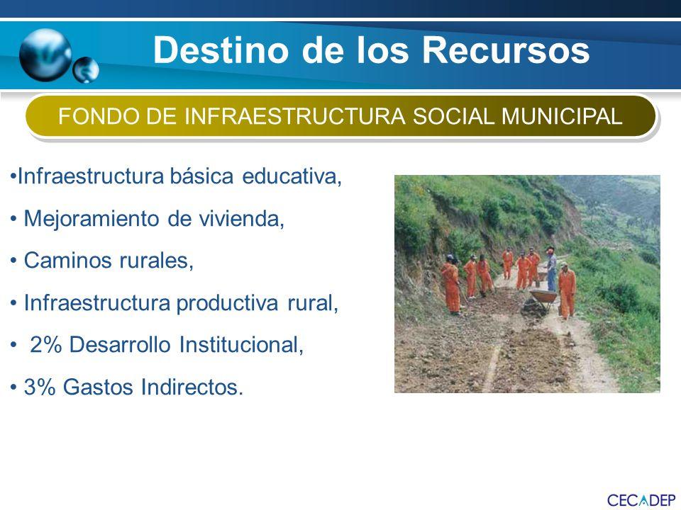 Infraestructura básica educativa, Mejoramiento de vivienda, Caminos rurales, Infraestructura productiva rural, 2% Desarrollo Institucional, 3% Gastos