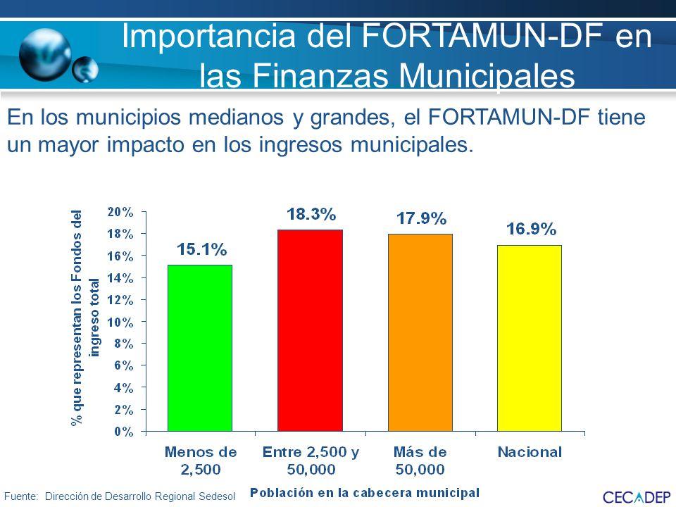 En los municipios medianos y grandes, el FORTAMUN-DF tiene un mayor impacto en los ingresos municipales. Fuente: Dirección de Desarrollo Regional Sede