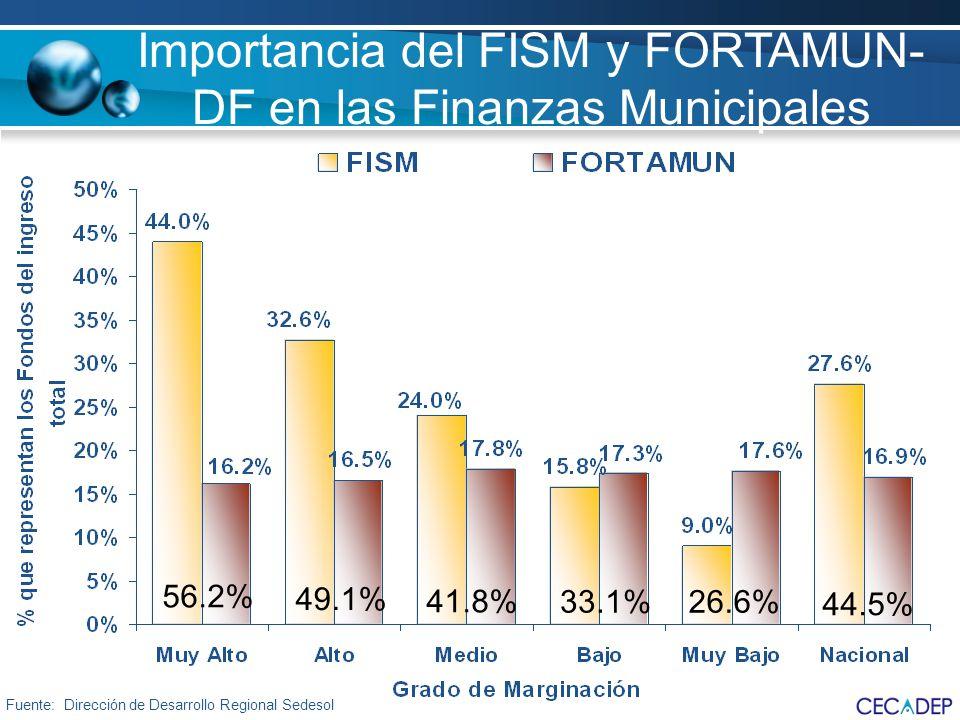Fuente: Dirección de Desarrollo Regional Sedesol 56.2% 49.1% 41.8% 33.1%26.6% 44.5% Importancia del FISM y FORTAMUN- DF en las Finanzas Municipales