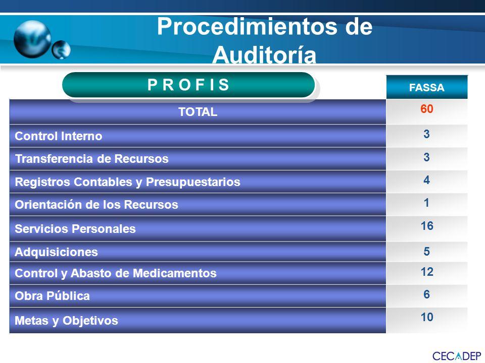 FASSA TOTAL 60 Control Interno 3 Transferencia de Recursos 3 Registros Contables y Presupuestarios 4 Orientación de los Recursos 1 Servicios Personale