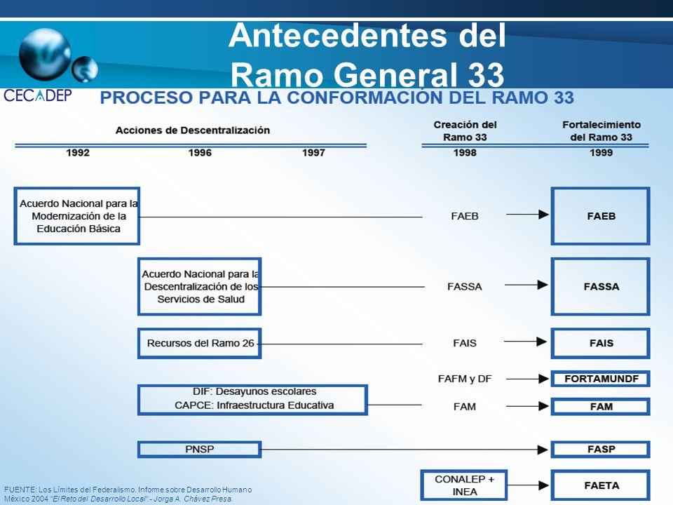 Antecedentes del Ramo General 33 FUENTE: Los Límites del Federalismo. Informe sobre Desarrollo Humano México 2004 El Reto del Desarrollo Local.- Jorga