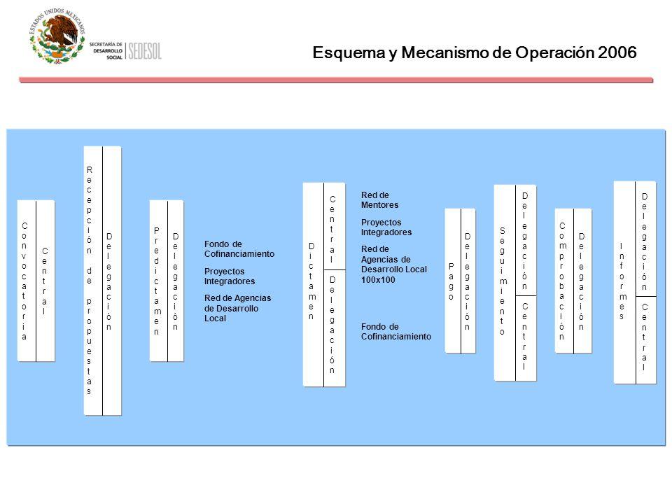 Esquema y Mecanismo de Operación 2006 ConvocatoriaConvocatoria PredictamenPredictamen DelegaciónDelegación Fondo de Cofinanciamiento Proyectos Integra