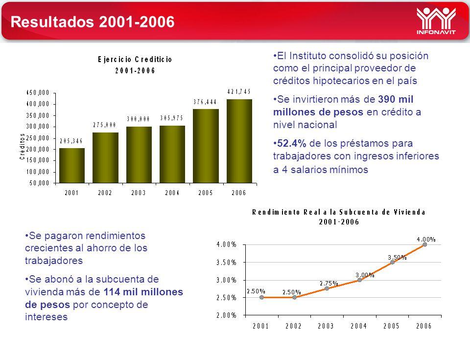 Resultados 2001-2006 El Instituto consolidó su posición como el principal proveedor de créditos hipotecarios en el país Se invirtieron más de 390 mil
