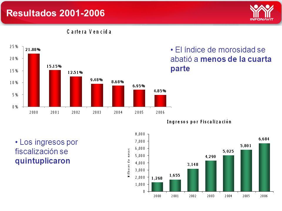 Resultados 2001-2006 El índice de morosidad se abatió a menos de la cuarta parte Los ingresos por fiscalización se quintuplicaron