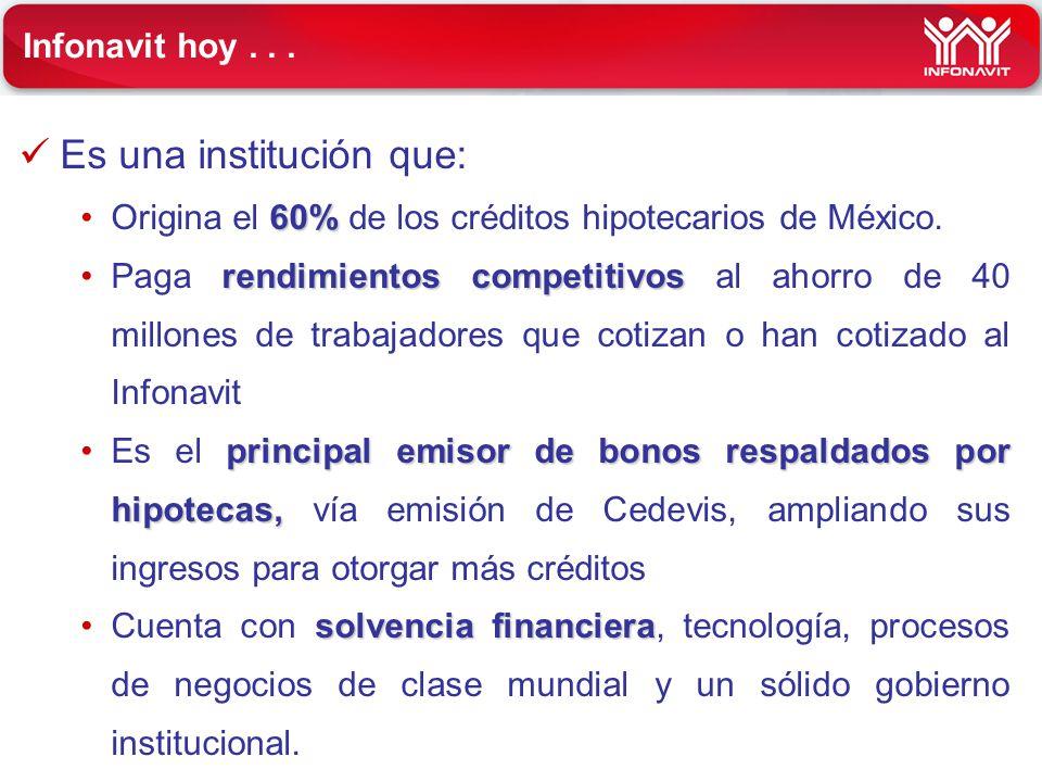 Infonavit hoy... Es una institución que: 60%Origina el 60% de los créditos hipotecarios de México. rendimientos competitivosPaga rendimientos competit