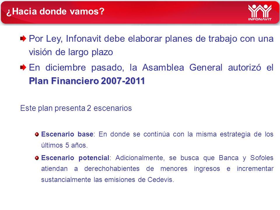 ¿Hacia donde vamos? Por Ley, Infonavit debe elaborar planes de trabajo con una visión de largo plazo Plan Financiero 2007-2011 En diciembre pasado, la