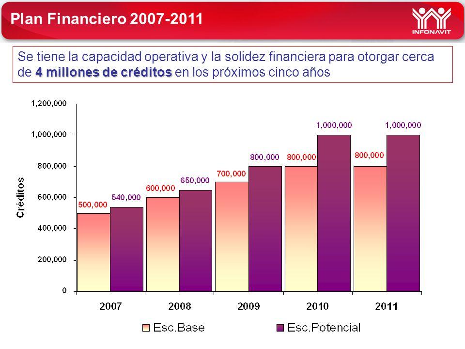 4 millones de créditos Se tiene la capacidad operativa y la solidez financiera para otorgar cerca de 4 millones de créditos en los próximos cinco años