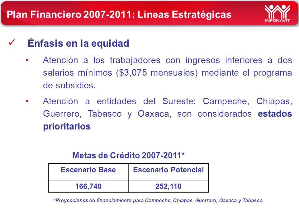 Énfasis en la equidad Atención a los trabajadores con ingresos inferiores a dos salarios mínimos ($3,075 mensuales) mediante el programa de subsidios.