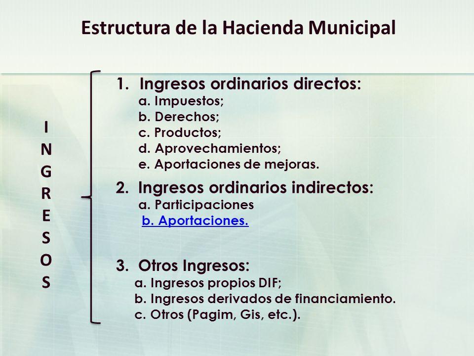 INGRESOSINGRESOS 1.Ingresos ordinarios directos: a.