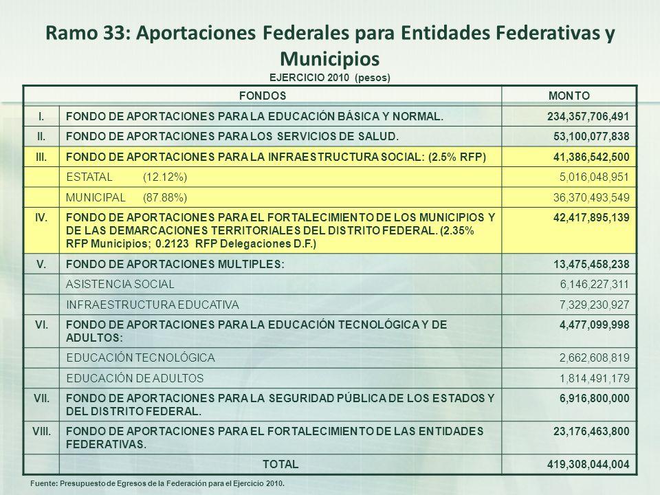 Ramo 33: Aportaciones Federales para Entidades Federativas y Municipios EJERCICIO 2010 (pesos) FONDOSMONTO I.FONDO DE APORTACIONES PARA LA EDUCACIÓN BÁSICA Y NORMAL.234,357,706,491 II.FONDO DE APORTACIONES PARA LOS SERVICIOS DE SALUD.53,100,077,838 III.FONDO DE APORTACIONES PARA LA INFRAESTRUCTURA SOCIAL: (2.5% RFP)41,386,542,500 ESTATAL (12.12%)5,016,048,951 MUNICIPAL (87.88%)36,370,493,549 IV.FONDO DE APORTACIONES PARA EL FORTALECIMIENTO DE LOS MUNICIPIOS Y DE LAS DEMARCACIONES TERRITORIALES DEL DISTRITO FEDERAL.