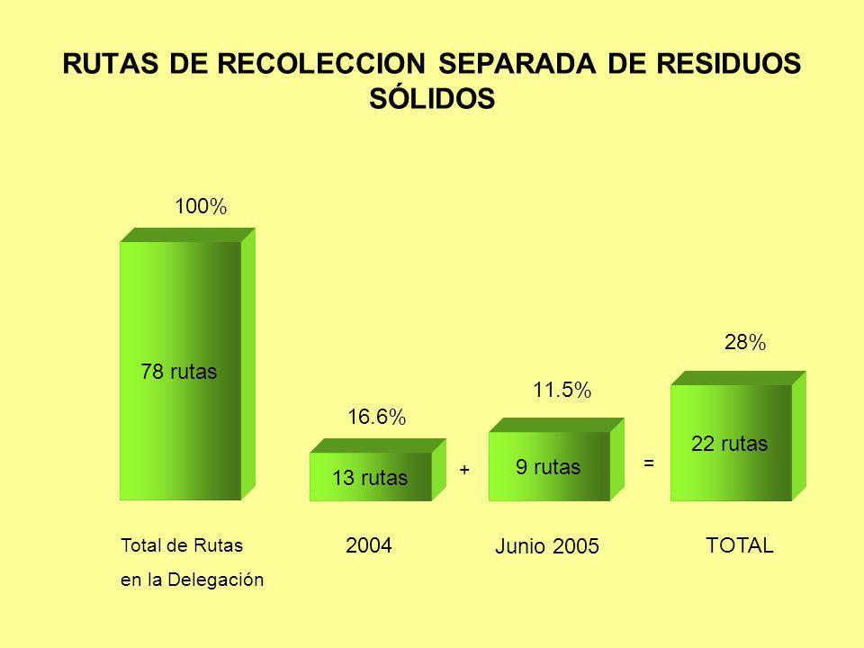 RUTAS DE RECOLECCION SEPARADA DE RESIDUOS SÓLIDOS Total de Rutas en la Delegación 78 rutas 100% 13 rutas 16.6% 2004 + 9 rutas Junio 2005 11.5% = 28% 2