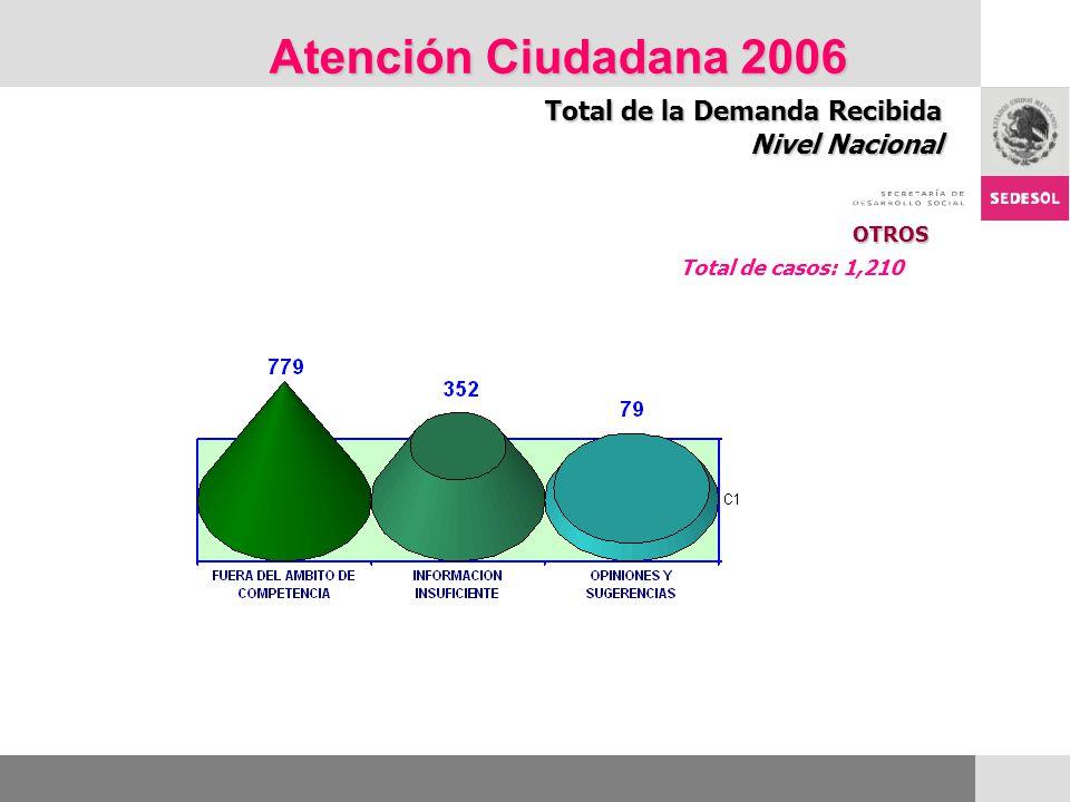 Atención Ciudadana 2006 Total de la Demanda Recibida Nivel Nacional OTROS Total de casos: 1,210