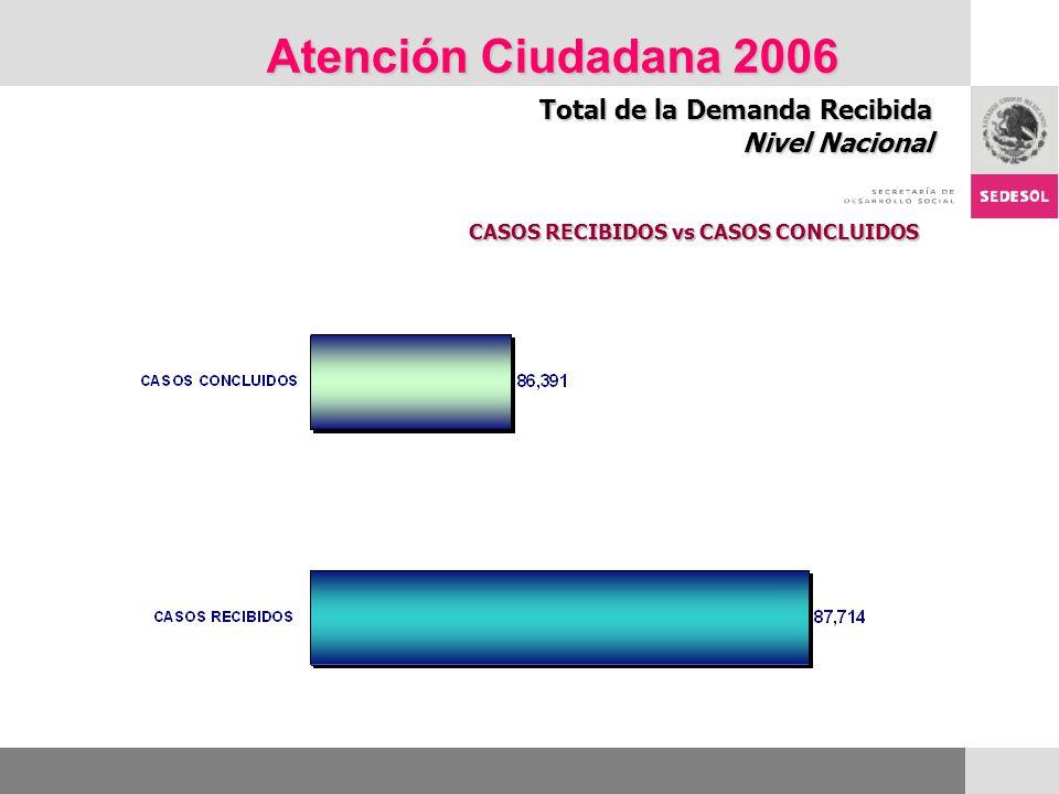 Atención Ciudadana 2006 Total de la Demanda Recibida Nivel Nacional CASOS RECIBIDOS vs CASOS CONCLUIDOS