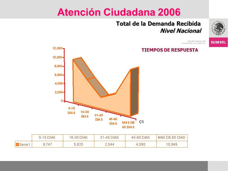 Atención Ciudadana 2006 Total de la Demanda Recibida Nivel Nacional TIEMPOS DE RESPUESTA