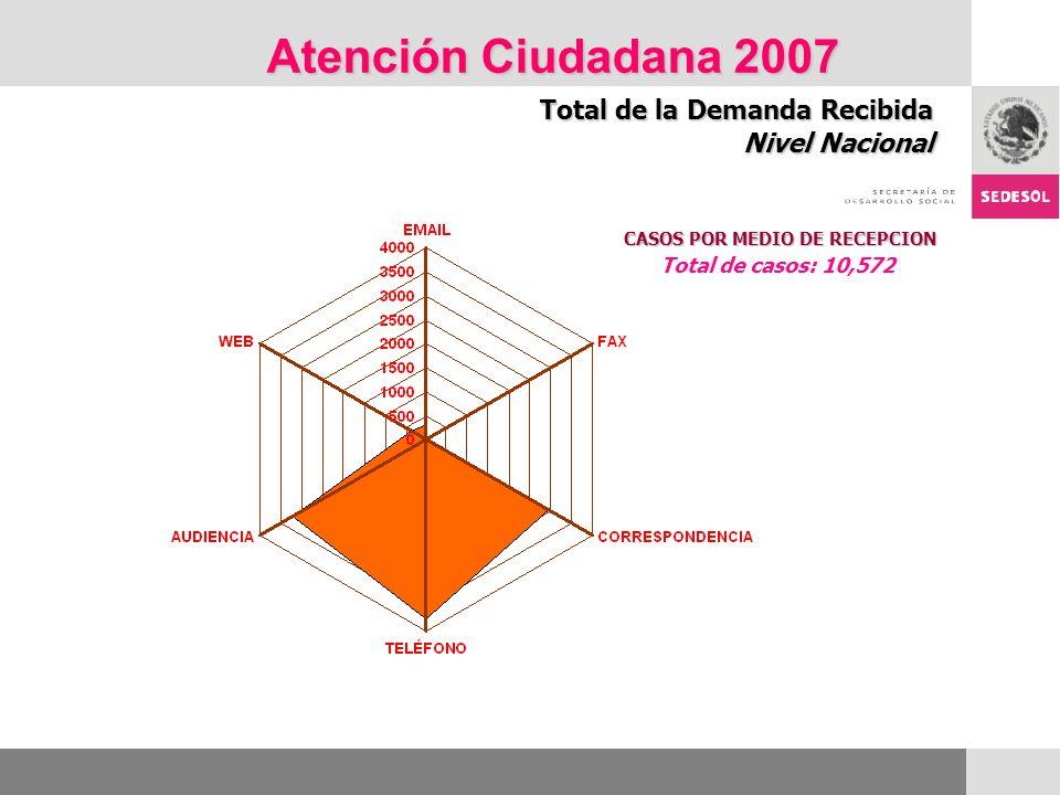 Atención Ciudadana 2007 Total de la Demanda Recibida Nivel Nacional CASOS POR MEDIO DE RECEPCION Total de casos: 10,572