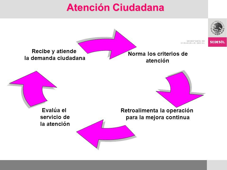 Atención Ciudadana Norma los criterios de atención Retroalimenta la operación para la mejora continua Evalúa el servicio de la atención Recibe y atiende la demanda ciudadana