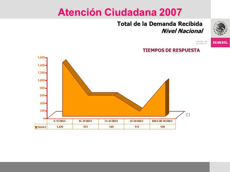 Atención Ciudadana 2007 Total de la Demanda Recibida Nivel Nacional TIEMPOS DE RESPUESTA