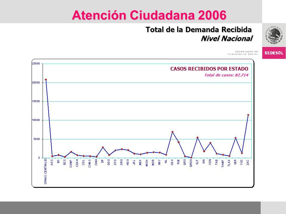 Atención Ciudadana 2006 Total de la Demanda Recibida Nivel Nacional CASOS RECIBIDOS POR ESTADO Total de casos: 87,714