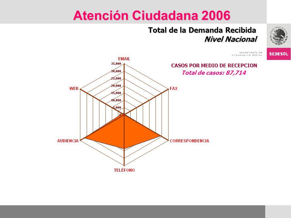 Atención Ciudadana 2006 Total de la Demanda Recibida Nivel Nacional CASOS POR MEDIO DE RECEPCION Total de casos: 87,714