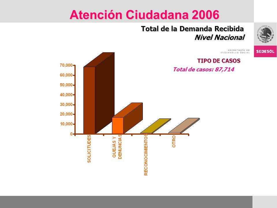 Atención Ciudadana 2006 Total de la Demanda Recibida Nivel Nacional TIPO DE CASOS Total de casos: 87,714