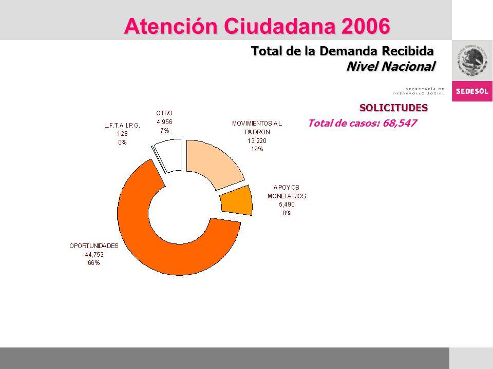 Atención Ciudadana 2006 Total de la Demanda Recibida Nivel Nacional SOLICITUDES Total de casos: 68,547
