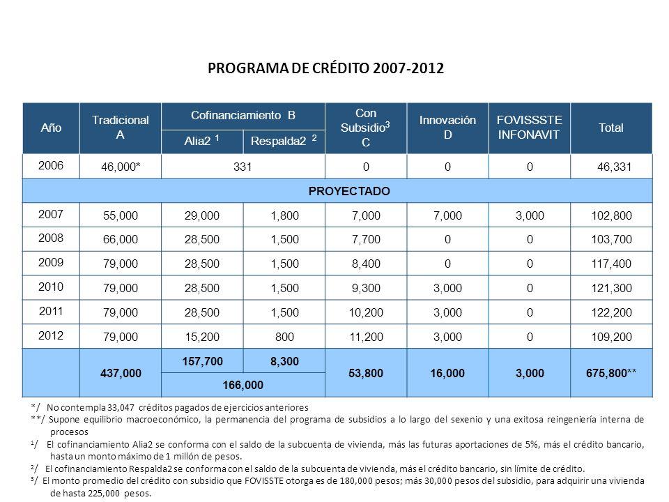 PROGRAMA DE CRÉDITO 2007-2012 Año Tradicional A Cofinanciamiento B Con Subsidio 3 C Innovación D FOVISSSTE INFONAVIT Total Alia2 1 Respalda2 2 200646,