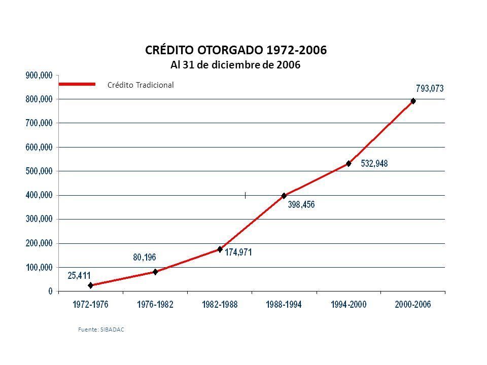 Crédito Tradicional CRÉDITO OTORGADO 1972-2006 Al 31 de diciembre de 2006 Fuente: SIBADAC